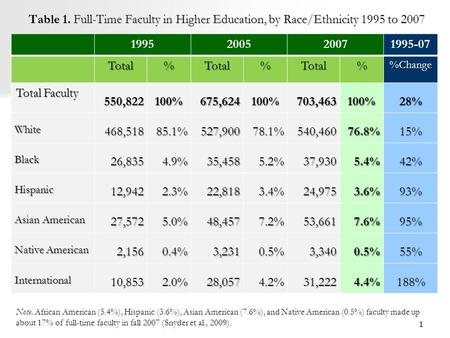 Table 1. Full-Time Faculty in Higher Education, by Race/Ethnicity 1995 to 2007 1995200520071995-07 Total%Total%Total%Change Total Faculty 550,822100%675,624100%703,463100%28%
