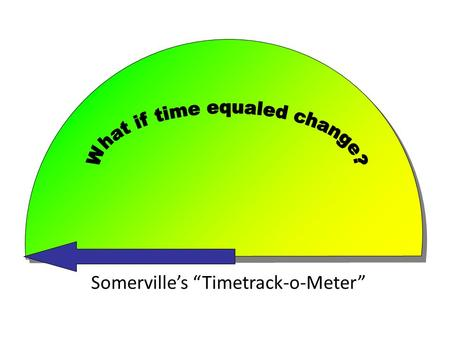 "Somerville's ""Timetrack-o-Meter"" What if we could see how spending each hour of time for community volunteering changed Somerville? Well, now we have Somerville's."