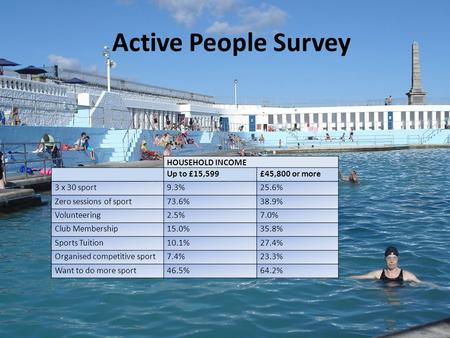 Active People Survey HOUSEHOLD INCOME Up to £15,599£45,800 or more 3 x 30 sport9.3%25.6% Zero sessions of sport73.6%38.9% Volunteering2.5%7.0% Club Membership15.0%35.8%