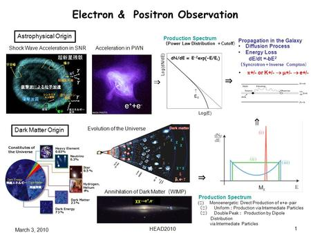 March 3, 2010 HEAD2010 1 Electron & Positron Observation Evolution of the Universe Dark Matter Origin ( ⅰ ) Monoenergetic: Direct Production of e+e- pair.