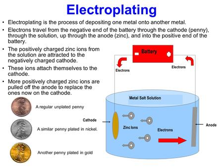 Electroplating Electroplating is the process of depositing one metal onto another metal. Electrons travel from the negative end of the battery through.