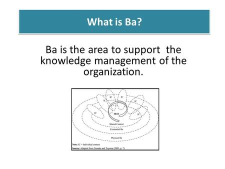 What is Ba? Ba is the area to support the knowledge management of the organization.