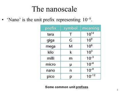 1 The nanoscale 'Nano' is the unit prefix representing 10 –9. Some common unit prefixes.