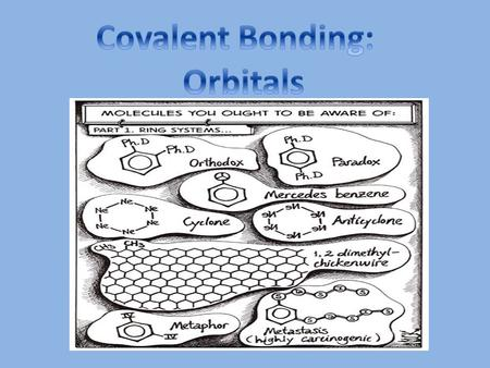 Hybridization – mixing of two or more atomic orbitals to form a new set of hybrid orbitals. 1.Mix at least 2 nonequivalent atomic orbitals (e.g. s and.