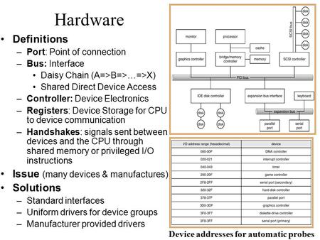 Hardware Definitions –Port: Point of connection –Bus: Interface Daisy Chain (A=>B=>…=>X) Shared Direct Device Access –Controller: Device Electronics –Registers: