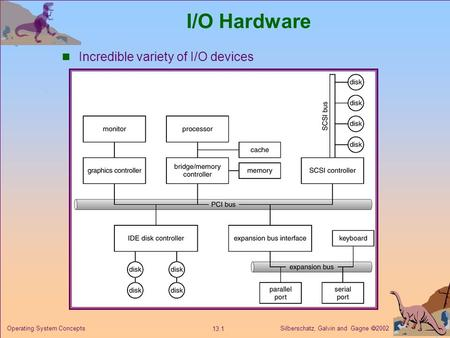 Silberschatz, Galvin and Gagne  2002 13.1 Operating System Concepts I/O Hardware Incredible variety of I/O devices.