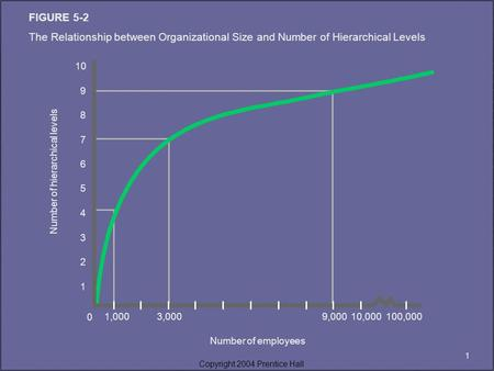 1 Copyright 2004 Prentice Hall FIGURE 5-2 The Relationship between Organizational Size and Number of Hierarchical Levels Number of employees 10 9 8 7 6.