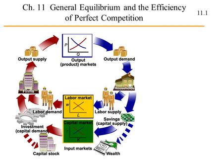 11.1 Ch. 11 General Equilibrium and the Efficiency of Perfect Competition.
