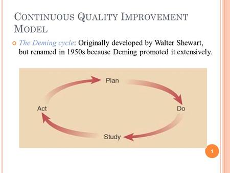 C ONTINUOUS Q UALITY I MPROVEMENT M ODEL The Deming cycle: Originally developed by Walter Shewart, but renamed in 1950s because Deming promoted it extensively.
