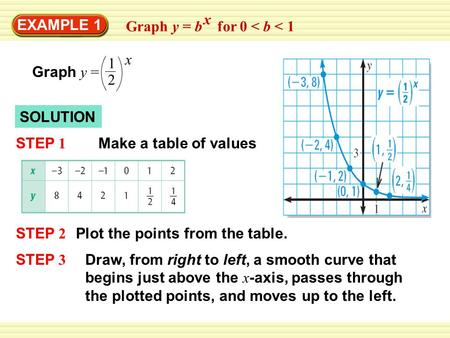 EXAMPLE 1 Graph y = b for 0 < b < 1 x Graph y = 1 2 x SOLUTION STEP 1 Make a table of values STEP 2 Plot the points from the table. STEP 3 Draw, from right.