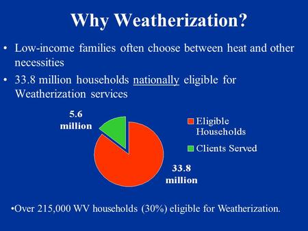 Why Weatherization? Low-income families often choose between heat and other necessities 33.8 million households nationally eligible for Weatherization.