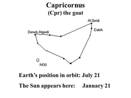 Capricornus (Cpr) the goat Earth's position in orbit: July 21 The Sun appears here: January 21.