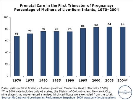 THE COMMONWEALTH FUND Source: McCarthy and Leatherman, Performance Snapshots, 2006. www.cmwf.org/snapshots Prenatal Care in the First Trimester of Pregnancy: