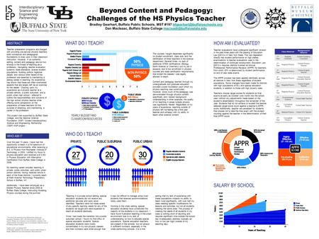 Beyond Content and Pedagogy: Challenges of the HS Physics Teacher Bradley Gearhart, Buffalo Public Schools, MST #197
