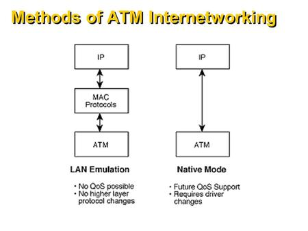 Methods of ATM Internetworking. What is LAN Emulation? Lan Emulation provides for: – all existing LAN applications to run over ATM – the use of ATM as.