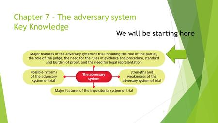 Chapter 7 – The adversary system Key Knowledge 1 We will be starting here.