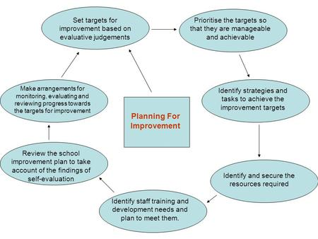 Planning For Improvement Make arrangements for monitoring, evaluating and reviewing progress towards the targets for improvement Prioritise the targets.