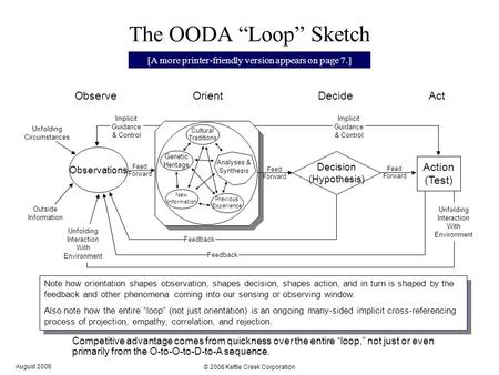 "August 2006 © 2006 Kettle Creek Corporation 1 The OODA ""Loop"" Sketch Note how orientation shapes observation, shapes decision, shapes action, and in turn."