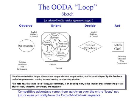 "1 [Click (left) mouse button to advance] The OODA ""Loop"" Sketch Note how orientation shapes observation, shapes decision, shapes action, and in turn is."