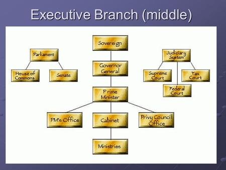 Executive Branch (middle). Components of Executive Branch  Governor General  Prime Minister  Cabinet  The Bureaucracy.
