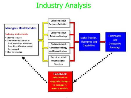Rationale For Industry Analysis  Ppt Download