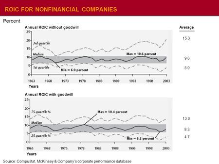ROIC FOR NONFINANCIAL COMPANIES Source: Compustat, McKinsey & Company's corporate performance database Percent Years Annual ROIC without goodwill Years.