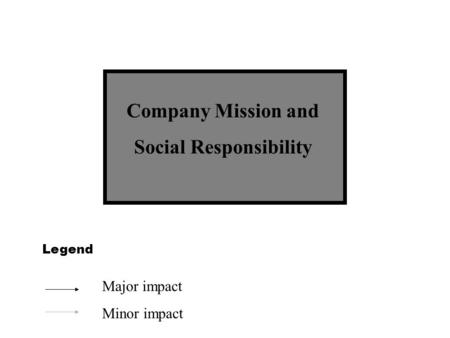 Company Mission and Social Responsibility Legend Major impact Minor impact.