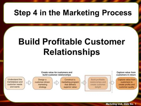 Marketing Unit, Slide No. 1 Build Profitable Customer Relationships Step 4 in the Marketing Process.