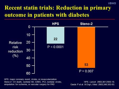 VBWG HPS. Lancet. 2003;361:2005-16. Gæde P et al. N Engl J Med. 2003;348:383-93. Recent statin trials: Reduction in primary outcome in patients with diabetes.