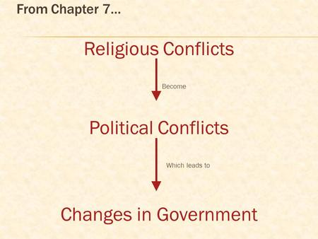 From Chapter 7… Religious Conflicts Become Political Conflicts Which leads to Changes in Government.