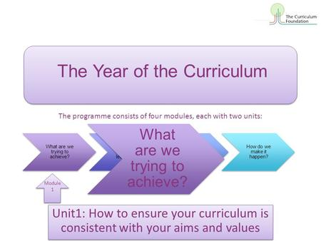Unit1: How to ensure your curriculum is consistent with your aims and values The Year of the Curriculum What are we trying to achieve? How shall we organise.