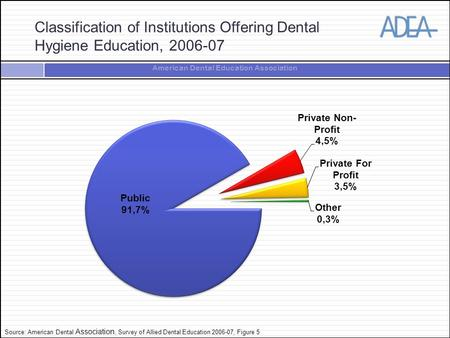 American Dental Education Association Classification of Institutions Offering Dental Hygiene Education, 2006-07 Source: American Dental Association, Survey.