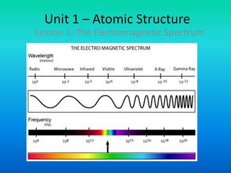Unit 1 – Atomic Structure Lesson 1: The Electromagnetic Spectrum.