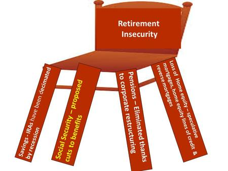 Retirement Insecurity Savings - IRAs have been decimated by recession Loss of Home equity – speculative mortgages, home equity lines of credit & reverse.
