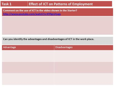 Task 1Effect of ICT on Patterns of Employment Can you identify the advantages and disadvantages of ICT in the work place. AdvantageDisadvantagesComment.