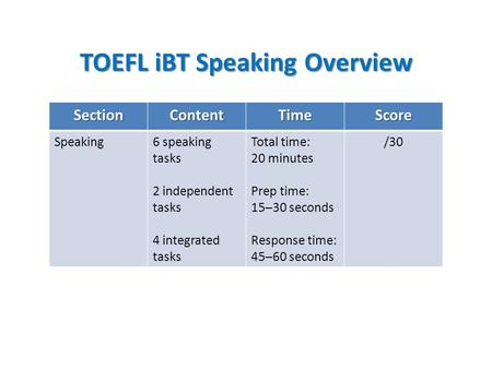 TOEFL iBT Speaking Overview SectionContentTimeScore Speaking6 speaking tasks 2 independent tasks 4 integrated tasks Total time: 20 minutes Prep time: 15─30.