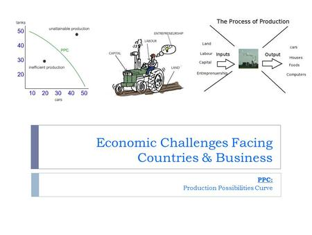 Economic Challenges Facing Countries & Business PPC: Production Possibilities Curve.