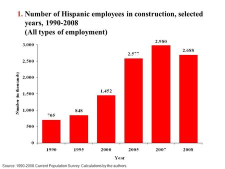 1. Number of Hispanic employees in construction, selected years, 1990-2008 (All types of employment) Source: 1990-2008 Current Population Survey. Calculations.