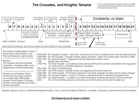 123456789101112131415161718192021 Mohammed Jesus New Testament written -2-3-4-5 The Crusades – Templar Knights Freemasonry The Crusades, and Knights Templar.