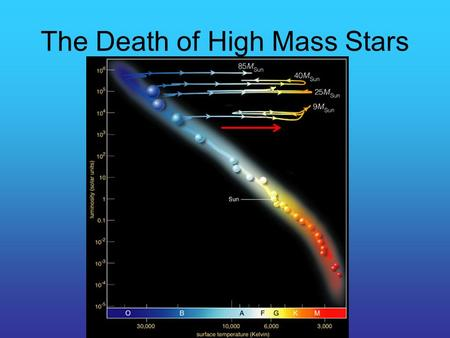 The Death of High Mass Stars. Quiz #8 On the H-R diagram, a high mass star that is evolving off the main sequence will become redder in color and have.