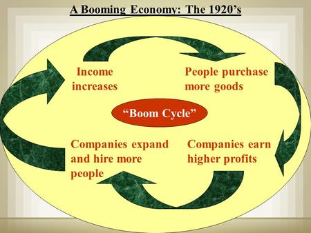 "A Booming Economy: The 1920's Income increases People purchase more goods Companies earn higher profits Companies expand and hire more people ""Boom Cycle"""
