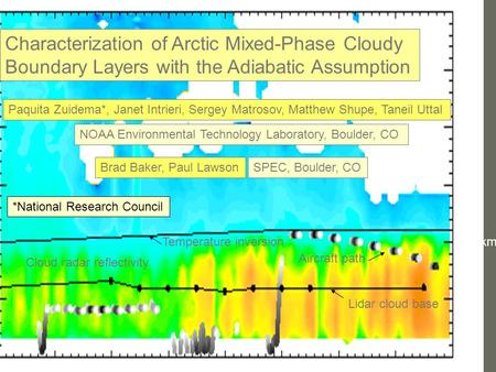 Characterization of Arctic Mixed-Phase Cloudy Boundary Layers with the Adiabatic Assumption Paquita Zuidema*, Janet Intrieri, Sergey Matrosov, Matthew.