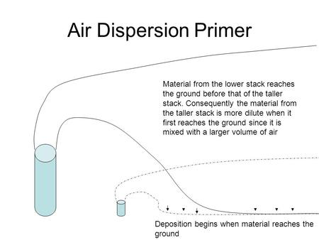 Air Dispersion Primer Deposition begins when material reaches the ground Material from the lower stack reaches the ground before that of the taller stack.