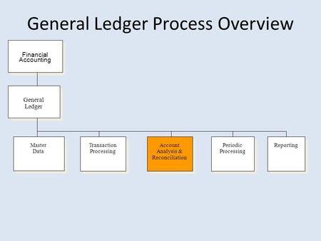 General Ledger Process Overview Transaction Processing Master Data General Ledger Account Analysis & Reconciliation Reporting Financial Accounting Periodic.
