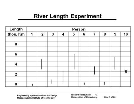 Engineering Systems Analysis for Design Massachusetts Institute of Technology Richard de Neufville © Recognition of Uncertainty Slide 1 of 25 River Length.