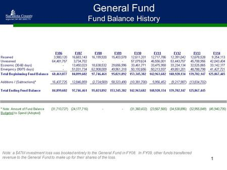 1 General Fund Fund Balance History Note: a $47M investment loss was booked entirely to the General Fund in FY08. In FY09, other funds transferred revenue.