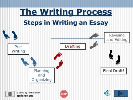 The Writing Process References © 2001 by Ruth Luman Steps in Writing an Essay Pre- Writing Planning and Organizing Drafting Revising and Editing Final.