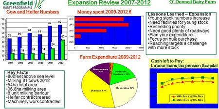 Expansion Review 2007-2012 O' Donnell Dairy Farm Cow and Heifer Numbers Cash left to Pay: Labour,loans,tax,pension,&capital Key Facts 800feet above sea.