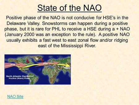 State of the NAO Positive phase of the NAO is not conducive for HSE's in the Delaware Valley. Snowstorms can happen during a positive phase, but it is.
