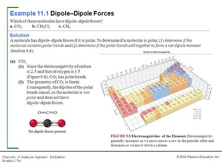 Example 11.1 Dipole–Dipole Forces
